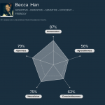 Leveraging Facebook posts to determine your personality